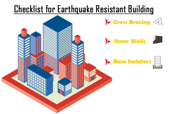 Important Facts to protect your building from an earthquake