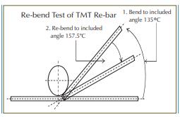 rebend-test-in-tmt-bar
